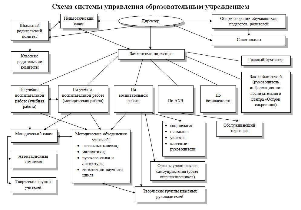 Схема системы управления ОУ